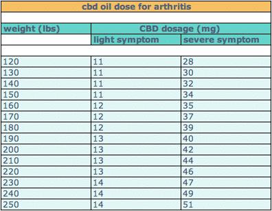 cbd dose for arthritis