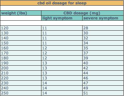 CBD Oil Dosage for Sleep