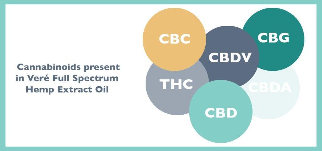 full spectrum cannabinoid extract