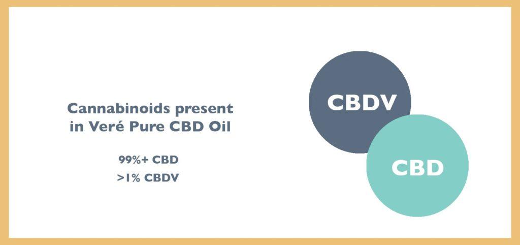 phytocannabinoid hemp oil