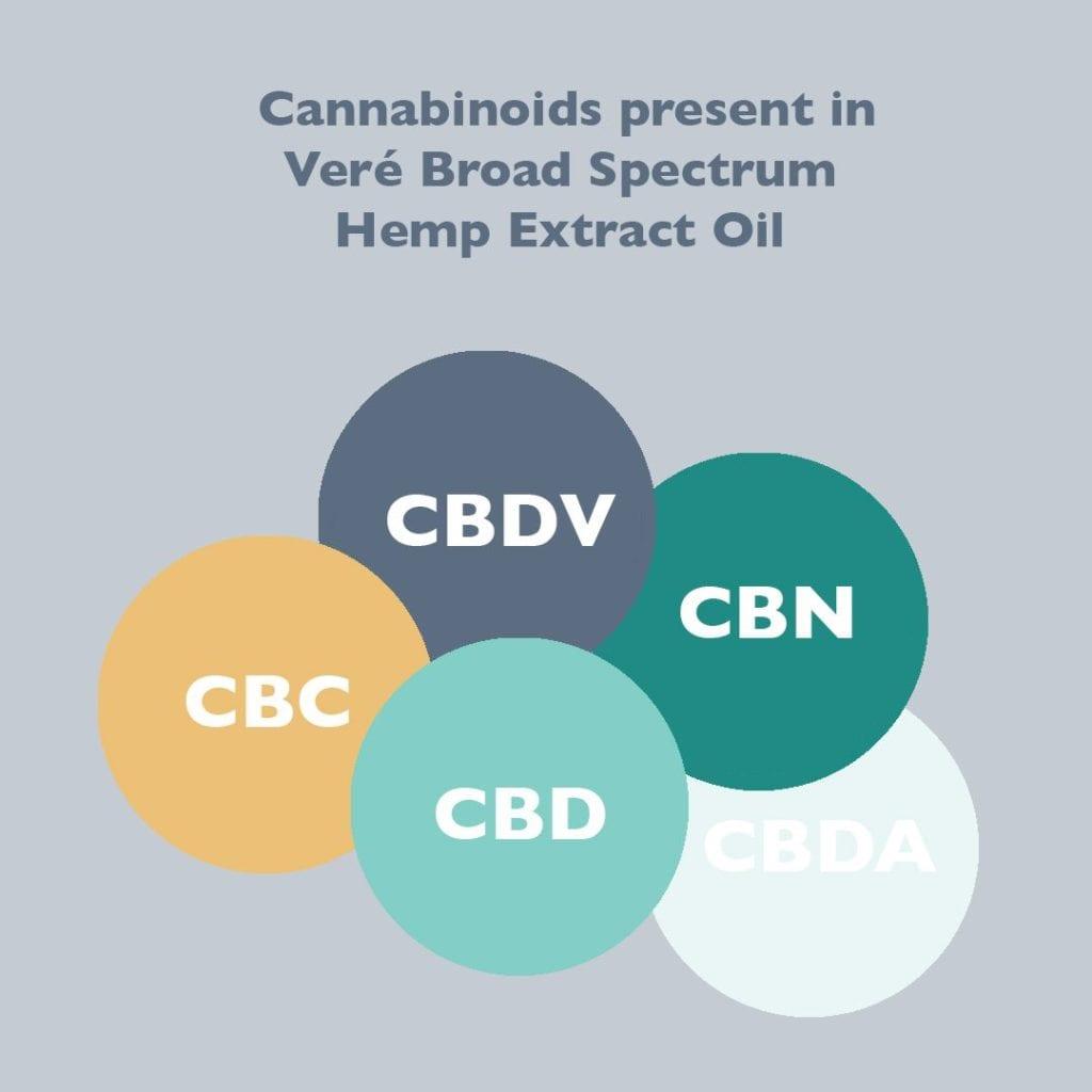 cannabinoids in broad spectrum cbd oil