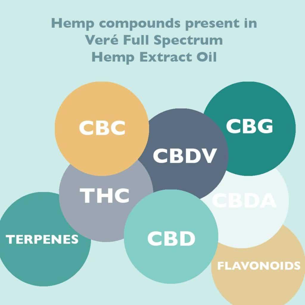 cannabinoids in full spectrum cbd oil